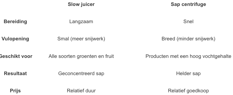 slowjuicer of sapcentrifuge
